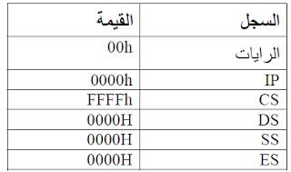 المقاطعات الخارجية External Interrupts – شرح المعالج 8088/8086