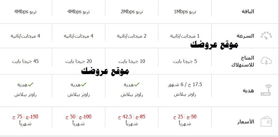 شرح الإشتراك في باقات انترنت ADSL تربو من فودافون مصر 2018