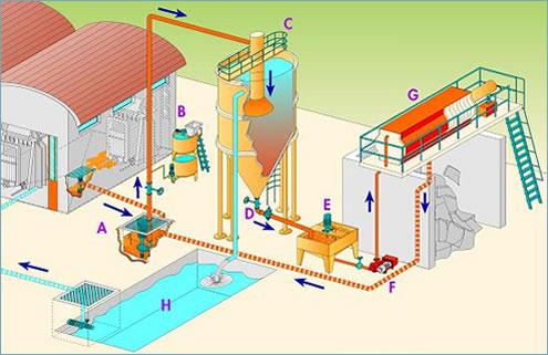 tratamiento agua procesos