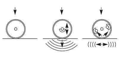 Способы уплотнения грунта
