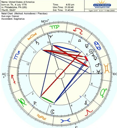 Donald Trump Birth Chart Astrodienst Homeschoolingforfree