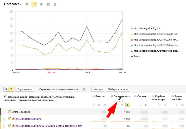 Построить график по уникальным посетителям в Яндекс.Метрики