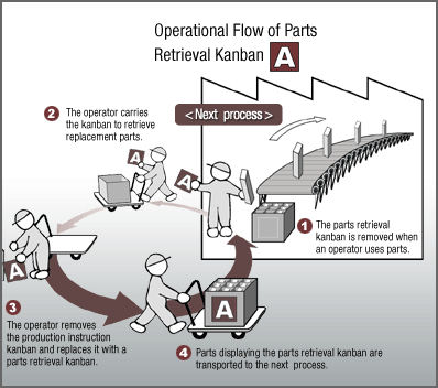 benihana of tokyo process flow diagram Examine the service delivery system of benihana of tokyo a  what role does  the bar play in the production process 8  draw the process flow diagram.