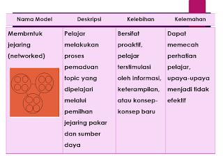 model Membrntuk jejaring (networked)