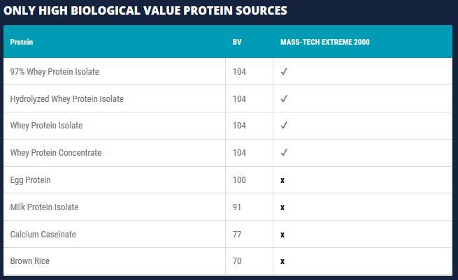 dieta de 2000 calorias para aumentar masa muscular