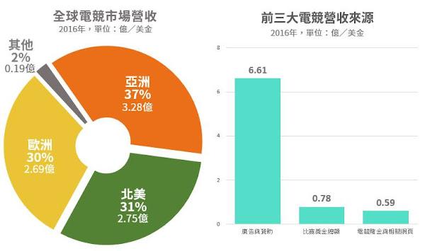 圖說:全球電競市場,亞洲No.1。(資料來源:SuperData Research)