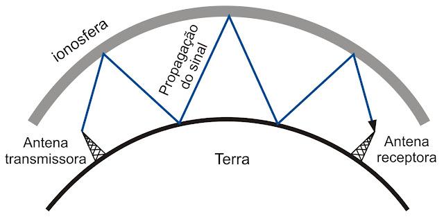 Ilustração gráfica da reflexão de sinais na ionosfera