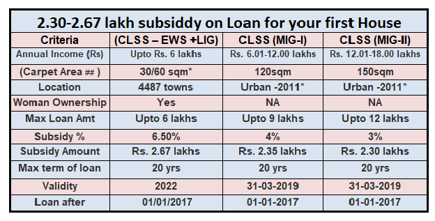 SUBSIDY ON HOUSE LOAN FOR FIRST HOUSE PMAY CLSS   SIMPLE TAX INDIA