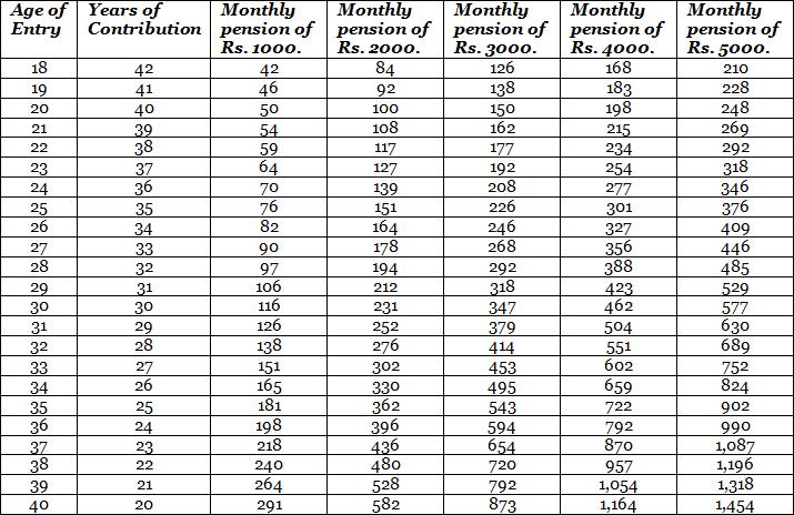 June 2015 ~ Swavalamban National Pension System(NPS) PRAN