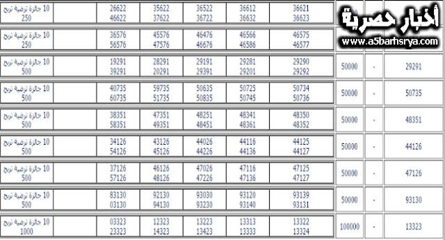 الان أرقام الفائزين نتائج سحب يانصيب معرض دمشق الدولي اصدار راس السنة الدوري رقم 1 لسنة 2018 اليوم ارقام البطاقات الفائزين www.diflottery.com.sy نتائج معرض يانصيب دمشق الدولي الاصدار