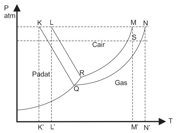 Soal latihan sifat koligatif larutan kimiakuya tresca study group berikut ini adalah diagram fasa larutan glukosa dalam air ccuart Images