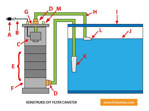 FIltr Canister DIY