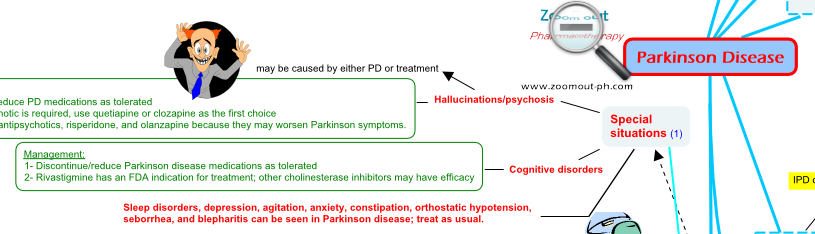 Hallucination and  cognitive disorders associated with PD - Zoom out - Pharmacotherapy