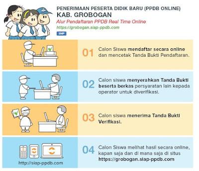 Hasil PPDB Online SMP Negeri Kabupaten Grobogan 2019