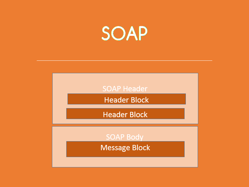 SOAP Server and client