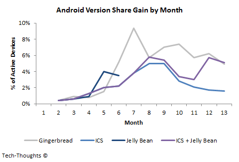 Android Version Share Gain by Month