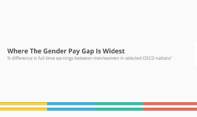 Where The Gender Pay Gap is Widest