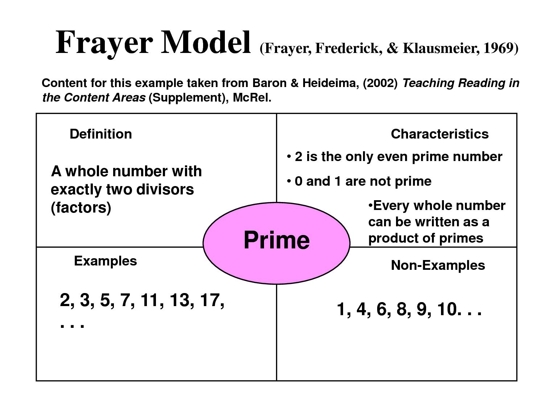 frayer model reading