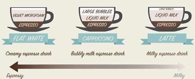 Infográfico explica as diferenças do uso do leite no preparo de alguns tipos de café