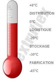 Temperaturas en la cadena de distribución