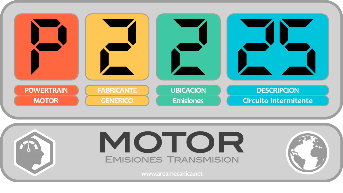 CODIGOS DE FALLA (P2200-P22FF) MOTOR | OBD2 | DTC