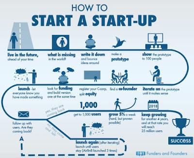Cara Memulai Bisnis Online terbaru