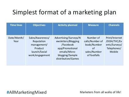 Advertising and Marketing Business Plan Templates