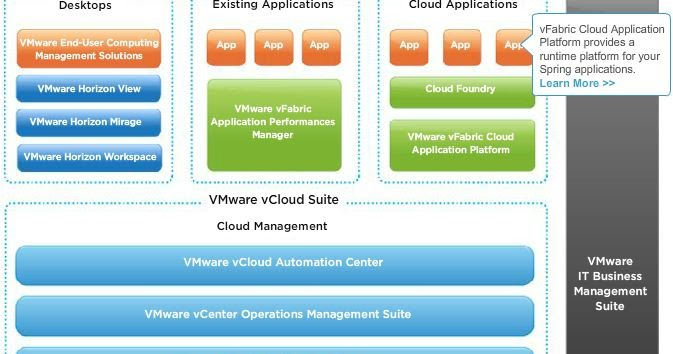 VMWARE Products And Features Over View   SYSADMINSHARE