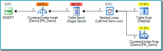 Staging Table Demo 1