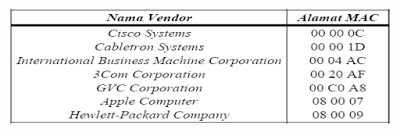 Vendor-vendor mac address yang umum digunakan