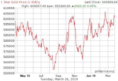 Grafik Kenaikan Harga Emas Antam Terkini