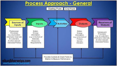General Terminology and Process Approach  ISO 9001 2015