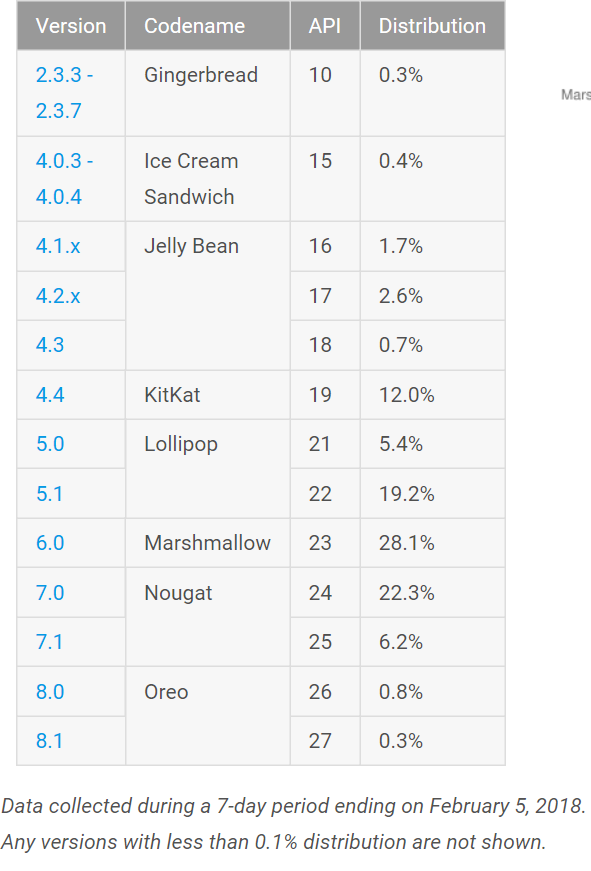 Android Nougat takes over Marshmallow to become the most