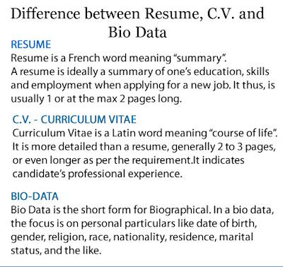 resume and biodata