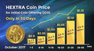 Harga coin Hextra
