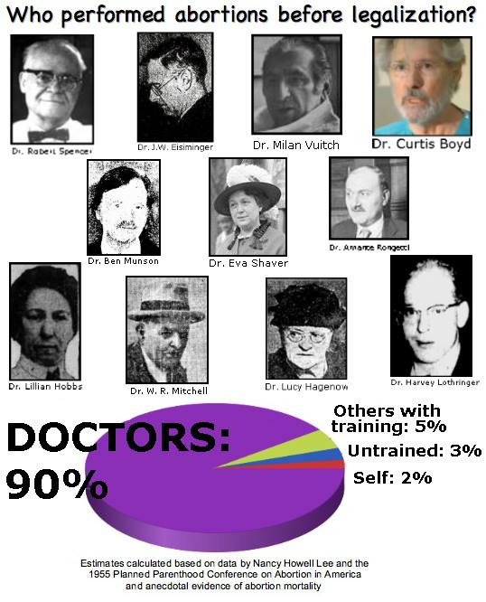 "Who performed abortions before legalization? (images and names of various doctors who practiced criminal abortion) (Pie chart showing doctors performing 90% of illegal abortion and the remaining 10% broken down: self = 2%, untrained = 3%, others with training = 5%. Sources provided: ""The Search for an Abortionist"" by Nancy Howell Lee and Planned Parenthood 1955 Conference on Abortion in America"