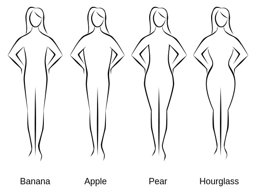 a449a0a239e Ο σωματότυπος της γυναίκας μπορεί να ανήκει στην κατηγορία «μπανάνα»  (ομοιόμορφη κατανομή λίπους), «μήλο» (συσσώρευση λίπους στον κορμό), ...
