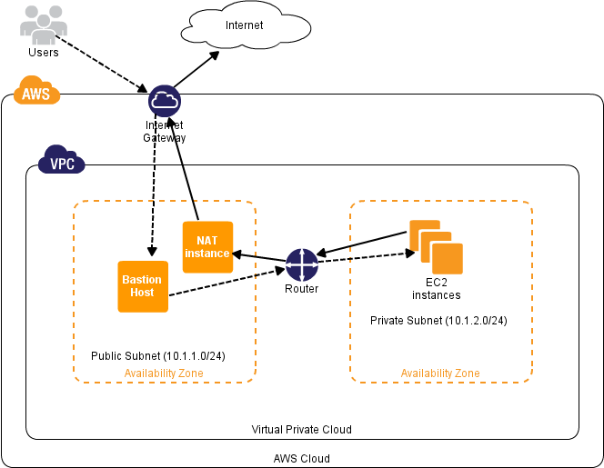 How To Create AWS VPC With Private , Public Subnet and micro NAT