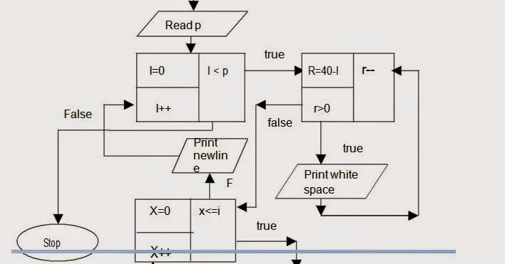 Let Us See C language: Flow chart for To generate Pascal's