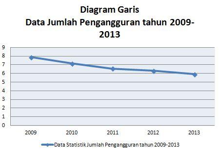 Data statistik jumlah pengangguran tahun 2009 2013 desvita blog 1data pada diagram ccuart Images
