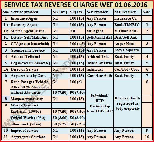 REVERSE CHAR... Reverse Charge Tax
