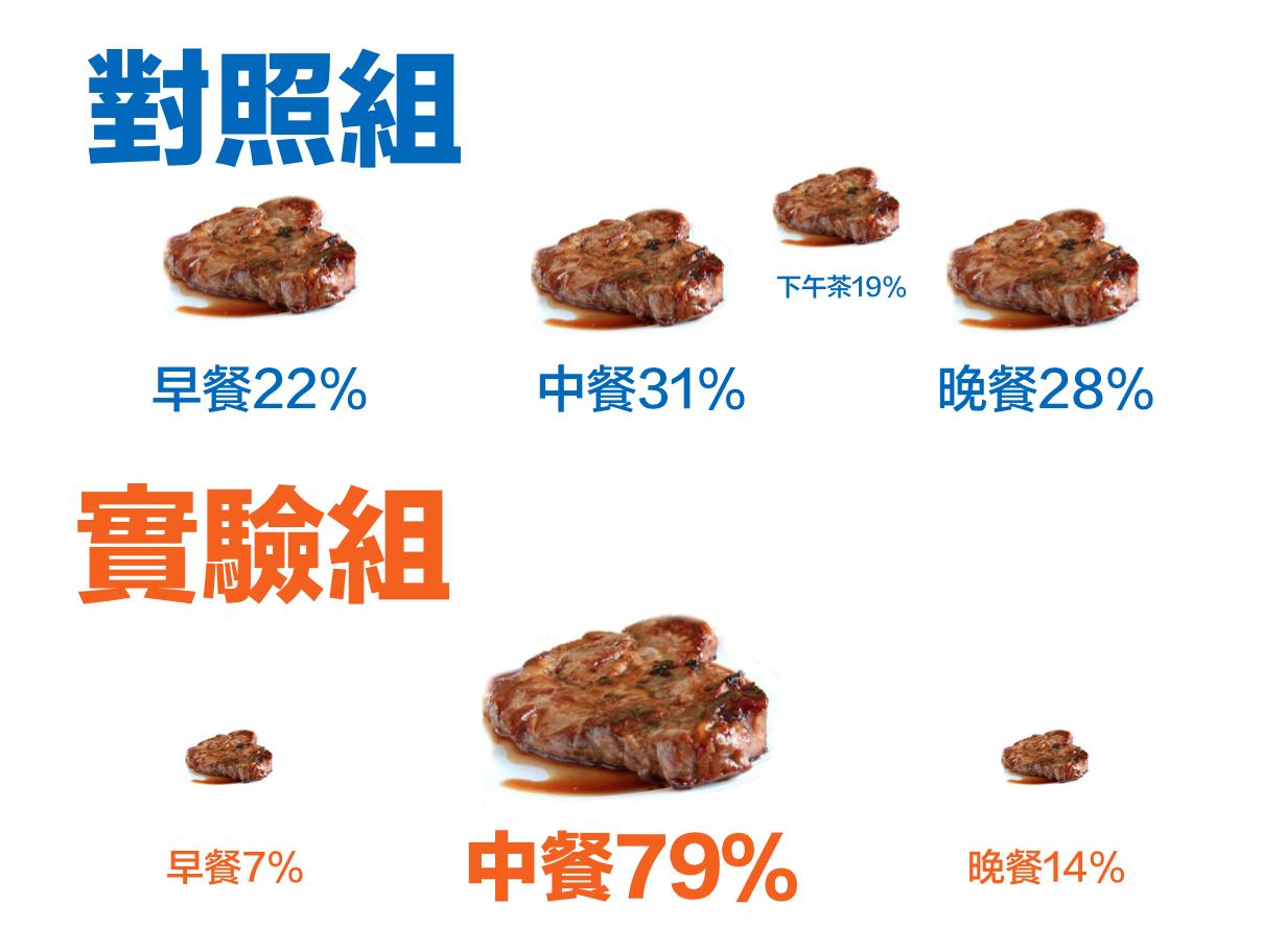 【迷思】每餐蛋白質有上限? - 運動營養補充 - Joiiup
