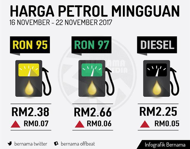 Harga Minyak Terkini 16 November 2017 hingga 22 November 2017