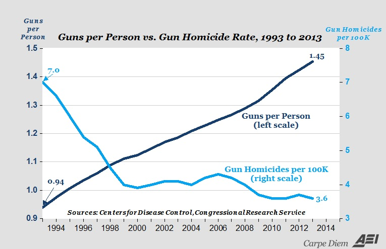 the effects of gun control and concealed handgun laws to the american social welfare Firearms policy in the united kingdom gun control laws in northern ireland are less restrictive than gun laws in great britain due to the good friday agreement permits for personal protection also allow the holder to carry their firearms concealed.