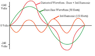 Waveform with superimposed harmonics,3rd harmonics,2nd harmonics