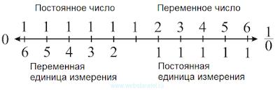 Числовая ось с единицами измерения. Математика для блондинок.