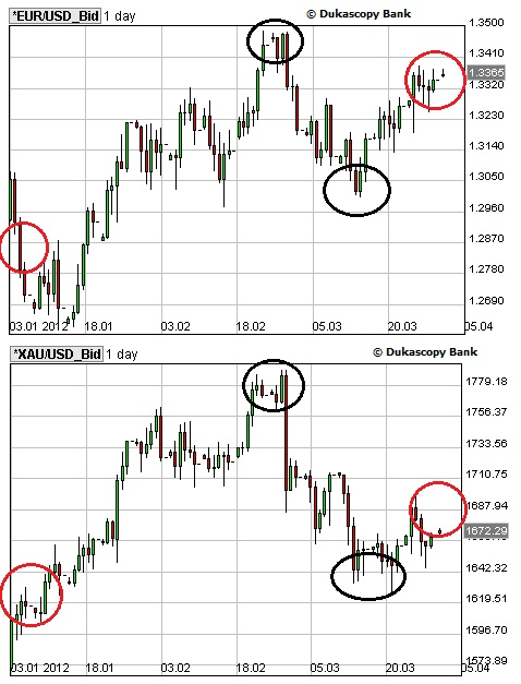 Correlation Report  EUR/USD - Gold April 12 TheGeekKnows Forex