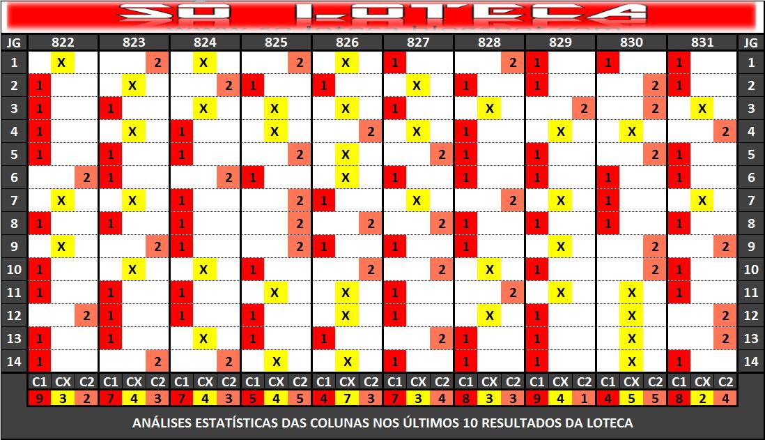 4ad71de86ae9b Está análise estatística do comportamento das colunas é baseada nos últimos  10 resultados da loteca. Os 14 jogos de cada concurso está na vertical, ...