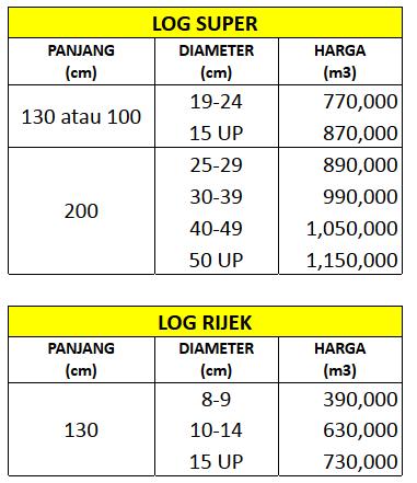 gambar tabel harga jual kayu sengon 2016