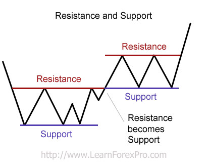 Forex trading finding major support levels
